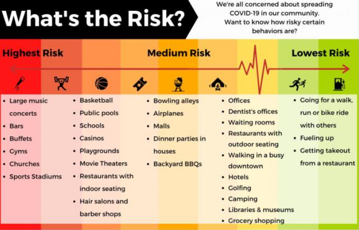 Activity risk of getting COVID-19
